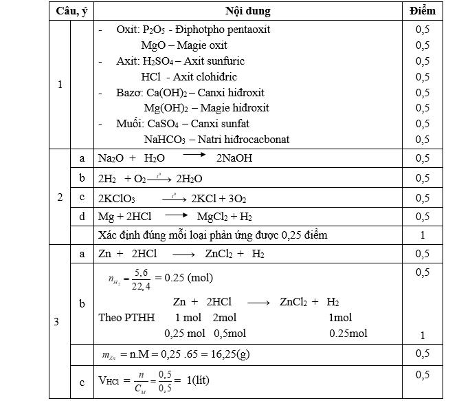 Đề thi học kì 2 môn Hóa 8 đề số 01