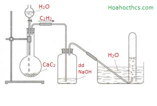 Điều chế Axetilen C2H2 trong phòng thí nghiệm