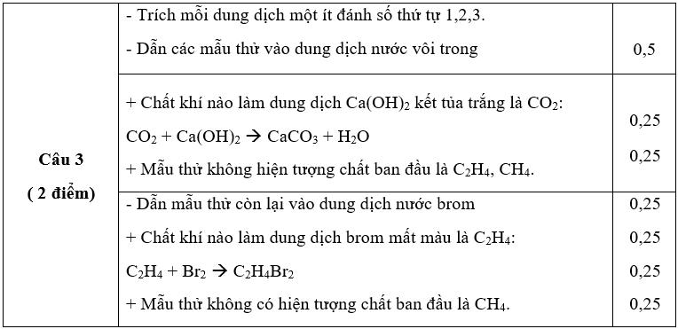 Đề thi học kì 2 môn hóa 9