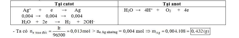 Điện phân 10 ml dung dịch AgNO3 0,4M (điện cực trơ) trong thời gian 10 phút 30 giây vói dòng điện có cường độ I = 2A, thu được m gam Ag. Giả sử hiệu suất phản ứng điện phân đạt 100%. Giá trị của m là