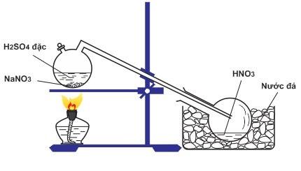 Điều chế axit nitric HNO3 trong phòng thí nghiệm