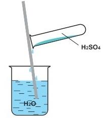 Điều chế axit sunfuric H2SO4 trong công nghiệp